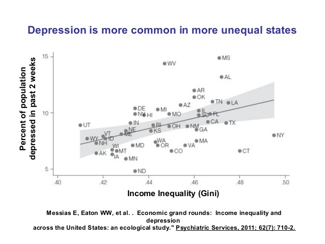 Its Not Just You Inequality In Society Causes Depression